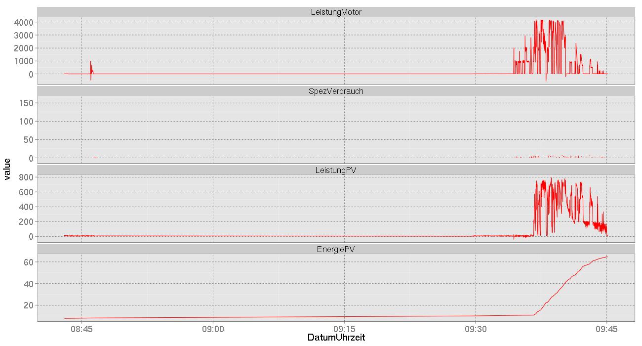 Ein paar Statistiken der letzten halben Stunde (Daten von gestern)