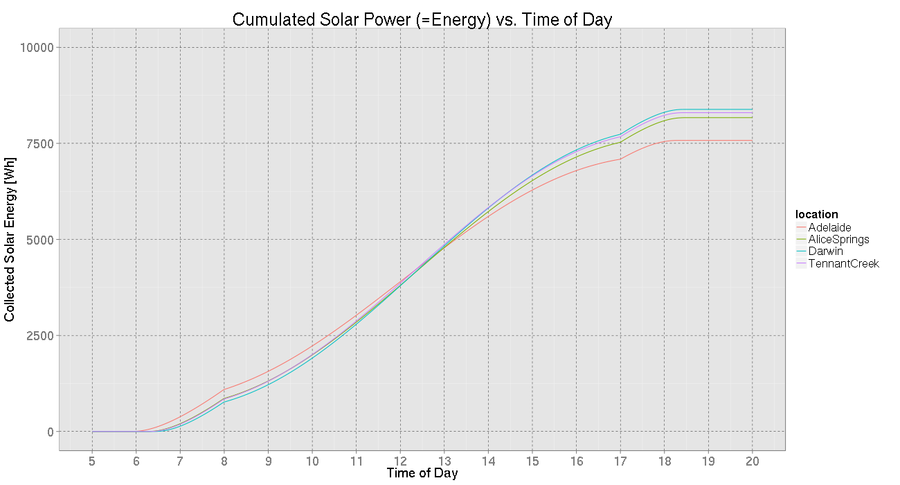 Collected solar energy per day per location (theoretically)