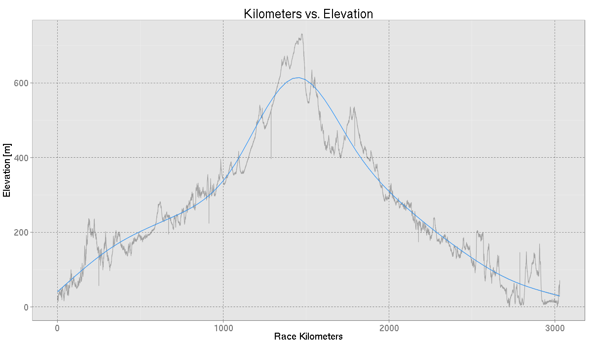Elevation Profile of World Solar Challenge