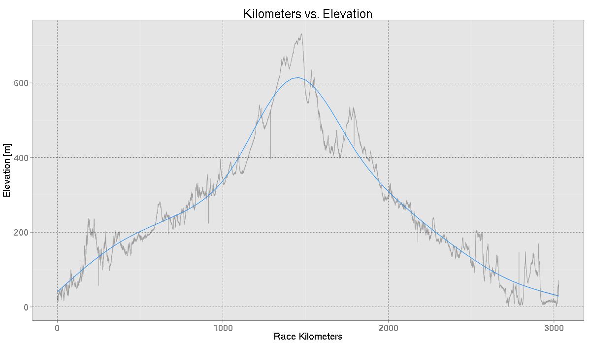 Elevation Profile of World Solar Challenge