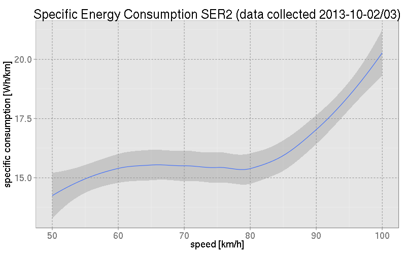 Specific Energy Consumption