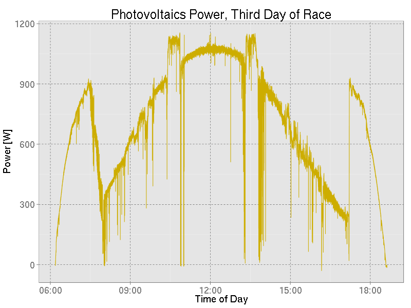 Photovoltaics array power output during the third race day