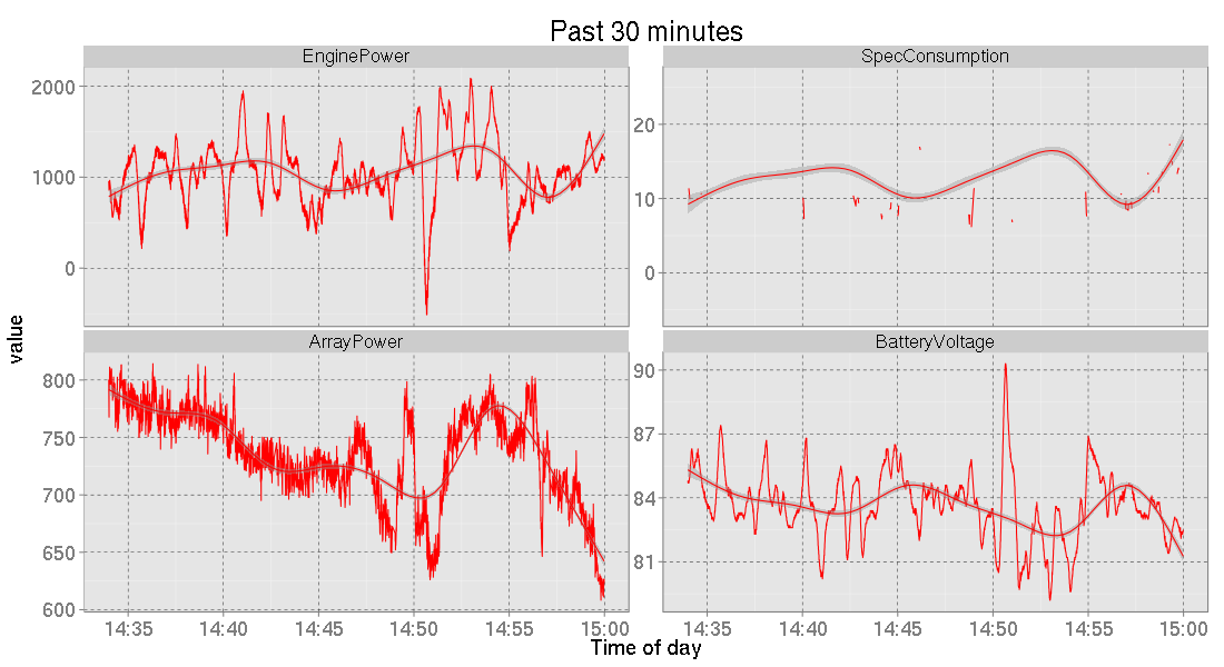 """Statistics for the preceding 30 minutes (regenerated periodically to give a """"live"""" feeling)"""