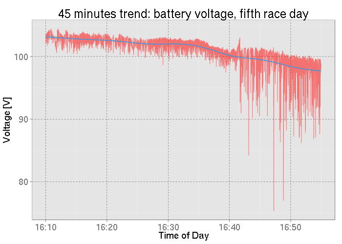 Battery voltage, fifth race day, starting to spike at 1642h.