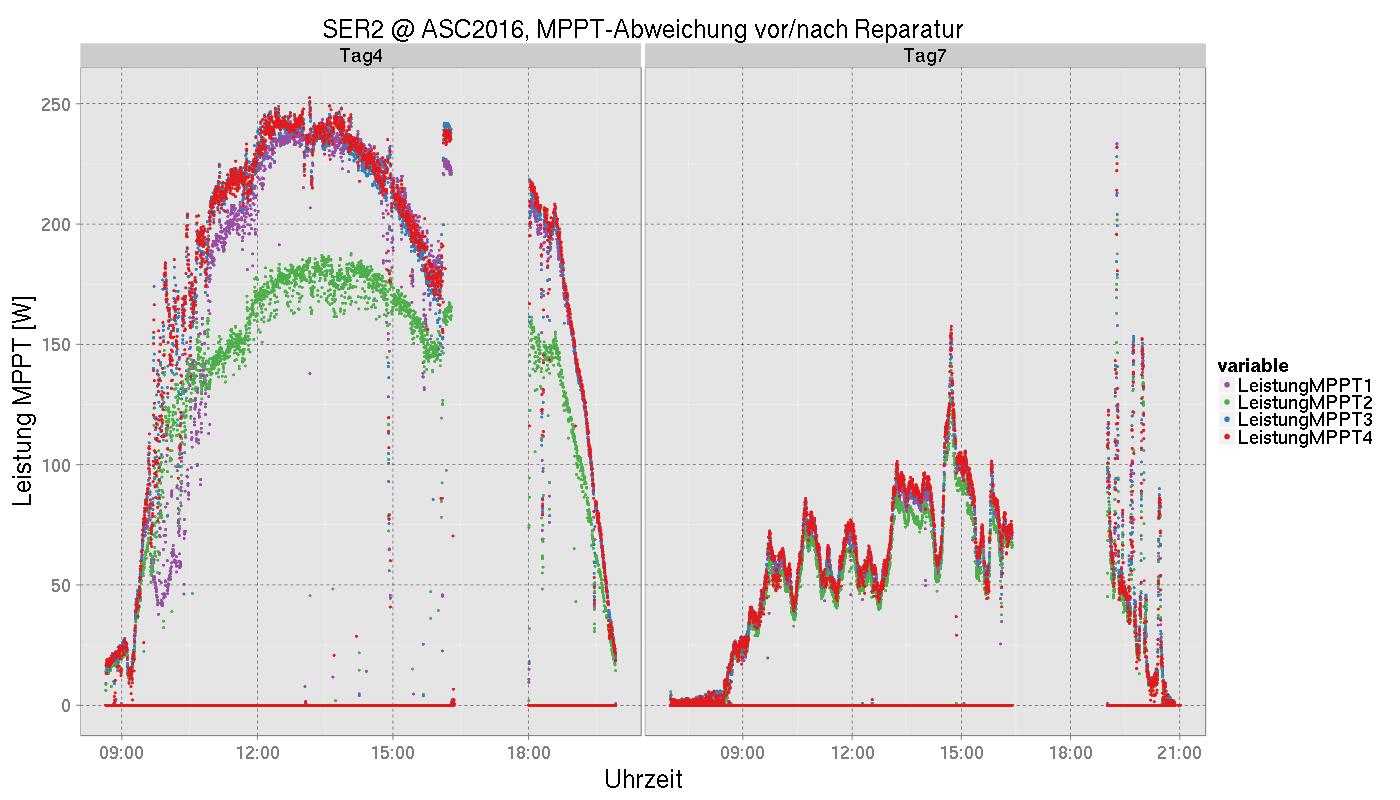 MPPT-Leistung, vor und nach der Zellenreparatur (Tag 4 bzw. Tag 7)